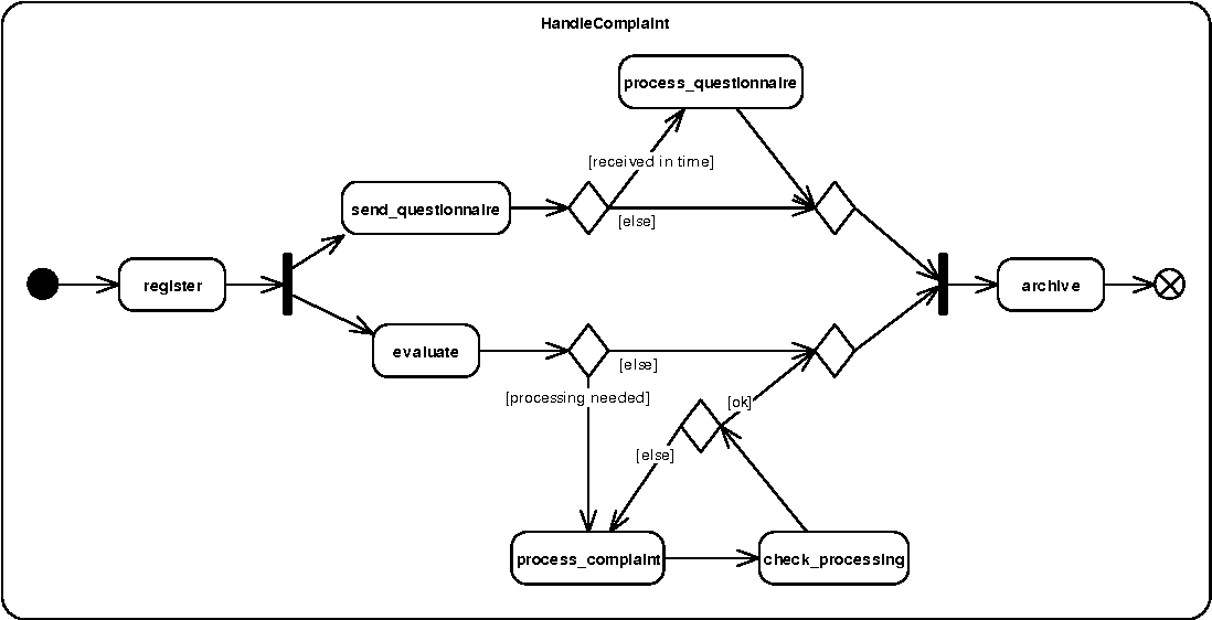 Analysis of uml workflow diagrams with dynamic meta modeling figure 41 ccuart