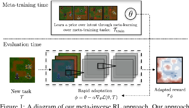 Figure 1 for Learning a Prior over Intent via Meta-Inverse Reinforcement Learning