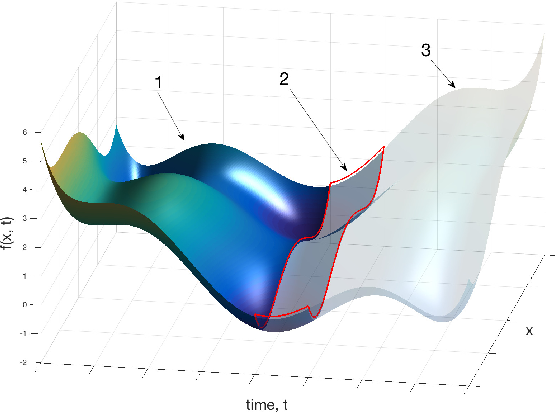 Figure 1 for Bayesian Optimization for Dynamic Problems