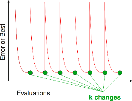 Figure 3 for Bayesian Optimization for Dynamic Problems
