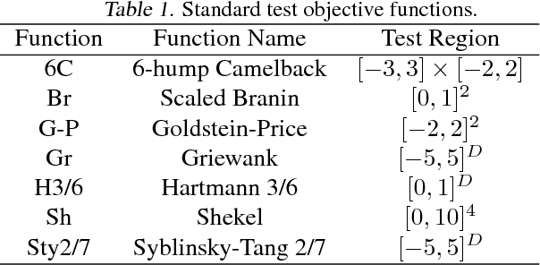 Figure 2 for Bayesian Optimization for Dynamic Problems