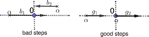 Figure 1 for Efficient Greedy Coordinate Descent for Composite Problems