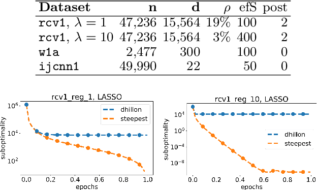 Figure 2 for Efficient Greedy Coordinate Descent for Composite Problems