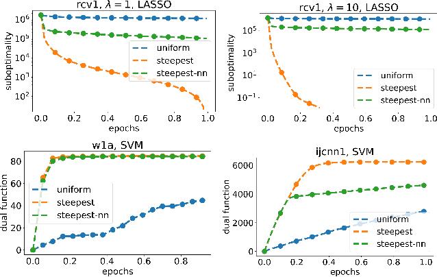 Figure 3 for Efficient Greedy Coordinate Descent for Composite Problems