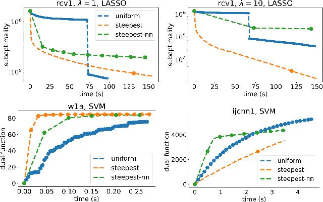 Figure 4 for Efficient Greedy Coordinate Descent for Composite Problems