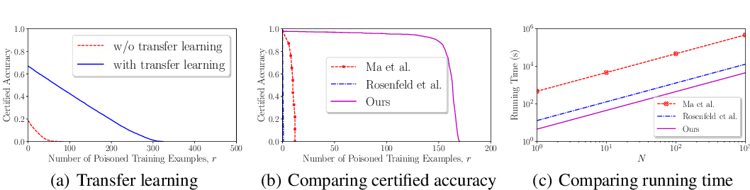 Figure 3 for Intrinsic Certified Robustness of Bagging against Data Poisoning Attacks
