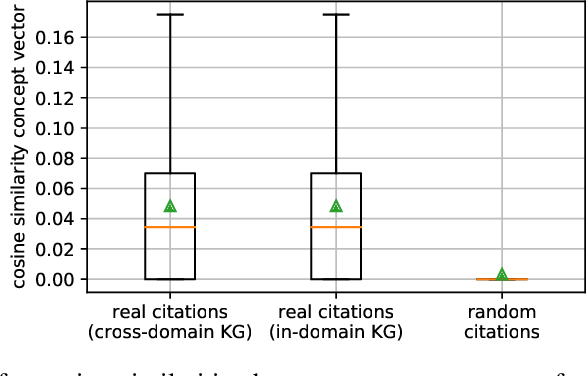 Figure 1 for Citation Recommendation for Research Papers via Knowledge Graphs