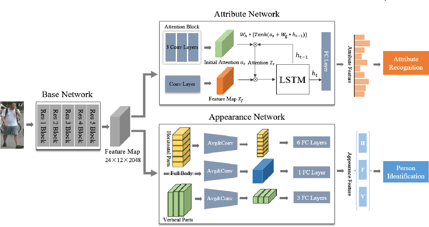 Figure 3 for CA3Net: Contextual-Attentional Attribute-Appearance Network for Person Re-Identification
