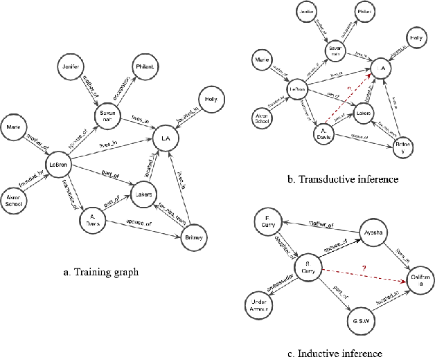 Figure 1 for Inductive Relation Prediction on Knowledge Graphs