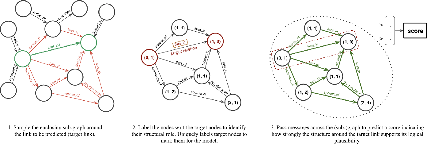 Figure 3 for Inductive Relation Prediction on Knowledge Graphs