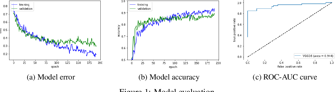 Figure 1 for Web Applicable Computer-aided Diagnosis of Glaucoma Using Deep Learning