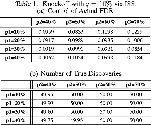 Figure 1 for False Discovery Rate Control and Statistical Quality Assessment of Annotators in Crowdsourced Ranking