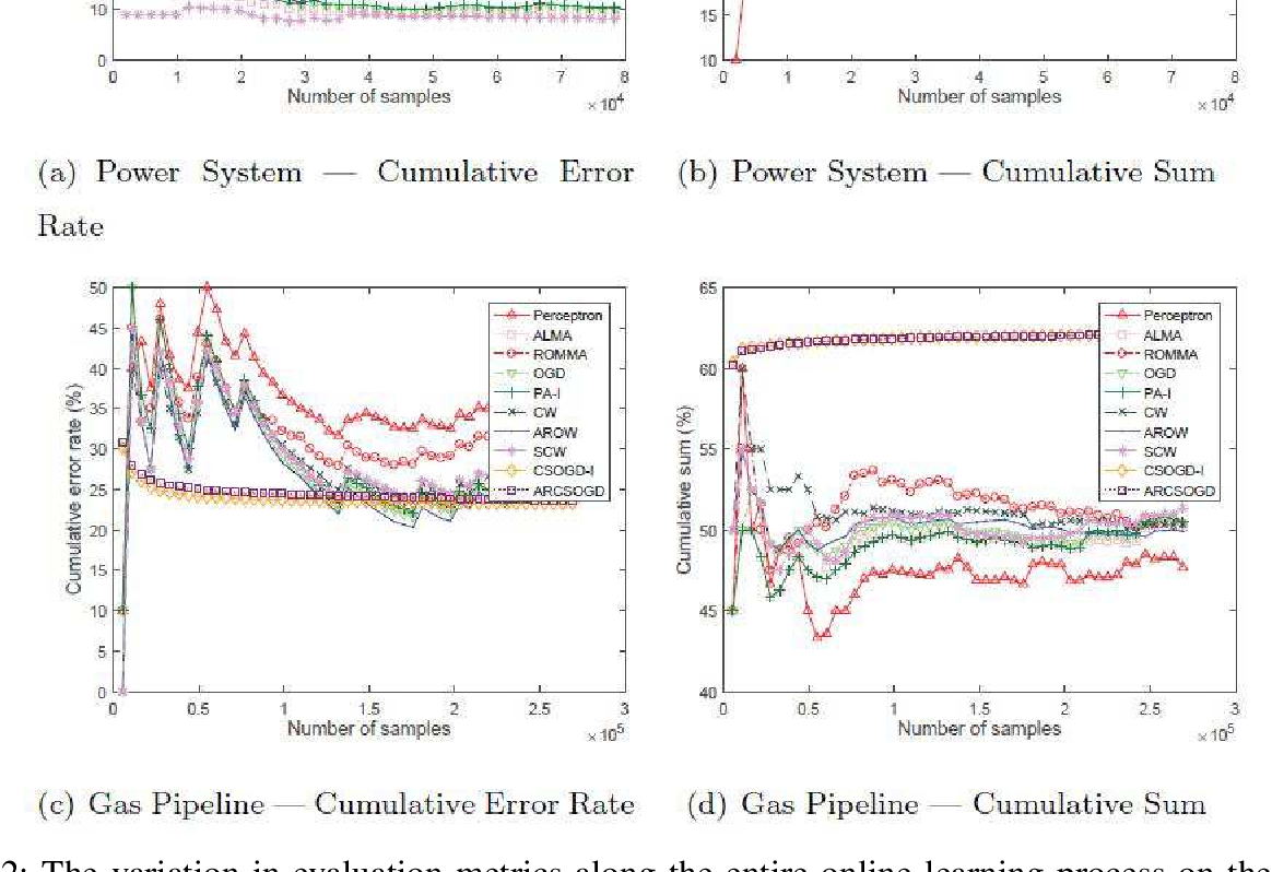 Figure 4 for Detecting Cyberattacks in Industrial Control Systems Using Online Learning Algorithms