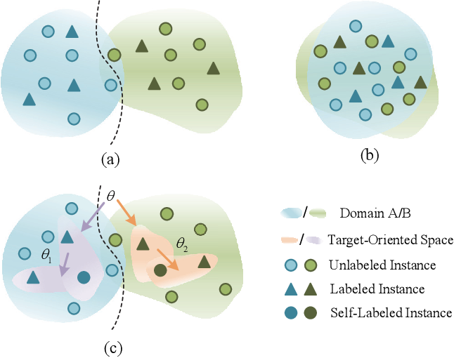 Figure 1 for Self-Taught Cross-Domain Few-Shot Learning with Weakly Supervised Object Localization and Task-Decomposition