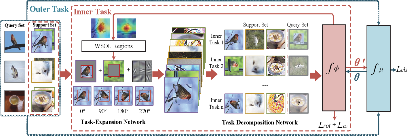 Figure 3 for Self-Taught Cross-Domain Few-Shot Learning with Weakly Supervised Object Localization and Task-Decomposition