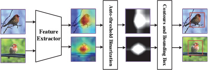 Figure 4 for Self-Taught Cross-Domain Few-Shot Learning with Weakly Supervised Object Localization and Task-Decomposition