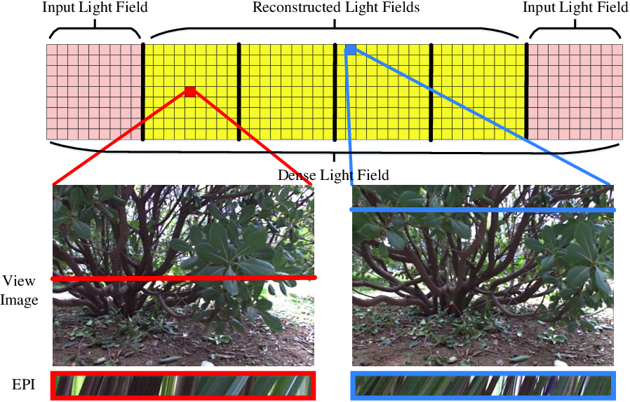 Figure 1 for Dense Light Field Reconstruction From Sparse Sampling Using Residual Network