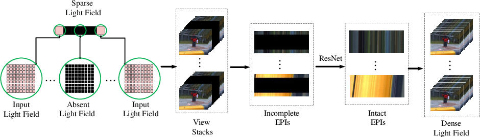 Figure 3 for Dense Light Field Reconstruction From Sparse Sampling Using Residual Network