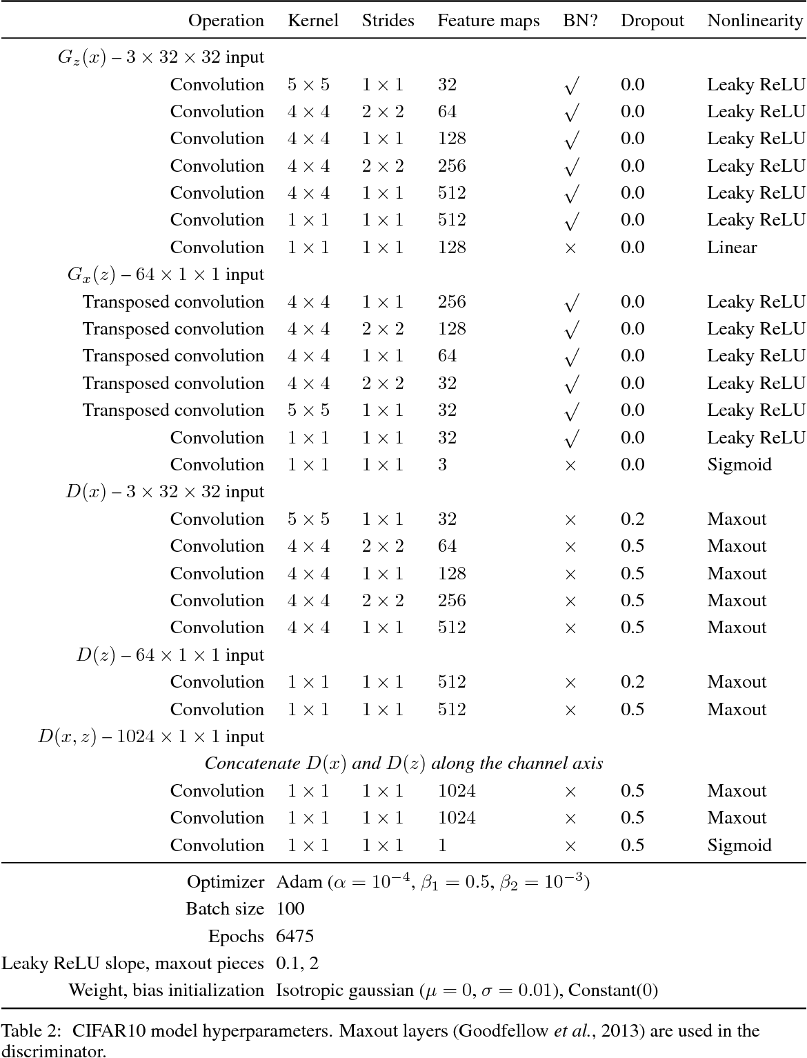 Figure 4 for Adversarially Learned Inference