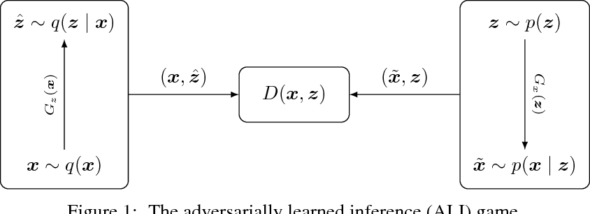 Figure 1 for Adversarially Learned Inference