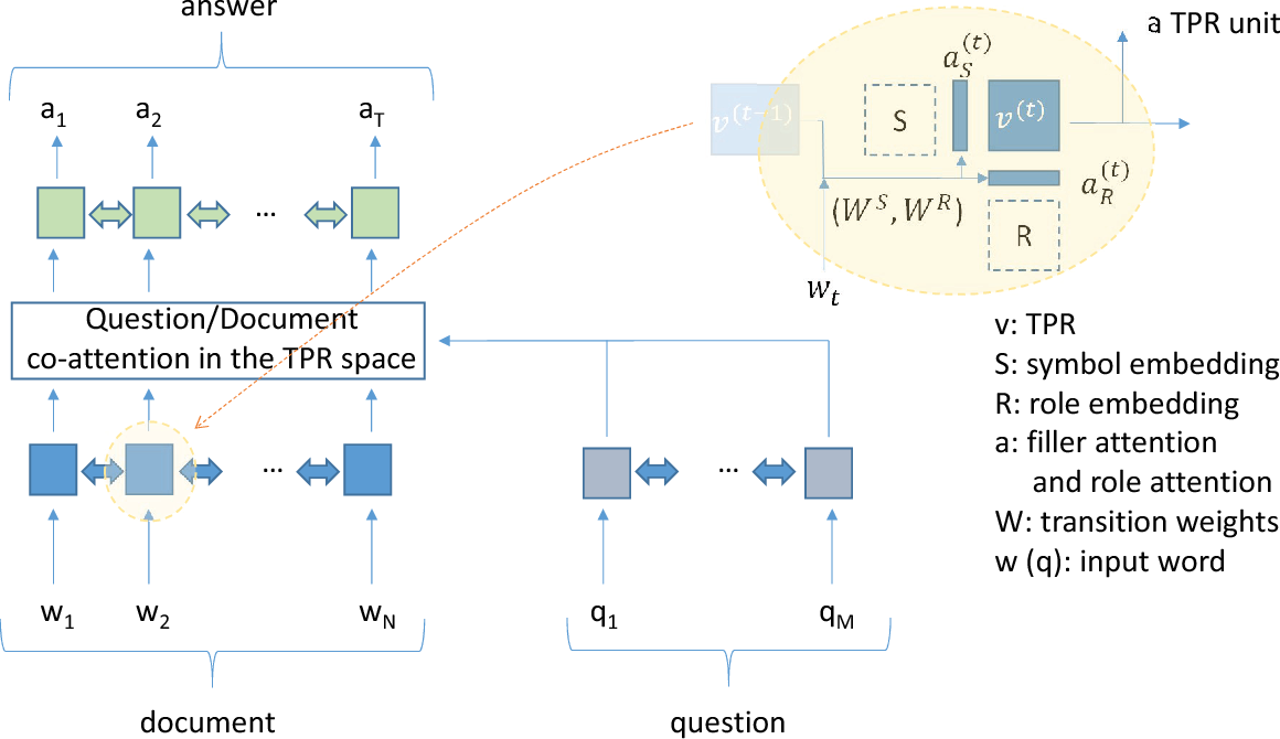 Figure 1 for Question-Answering with Grammatically-Interpretable Representations