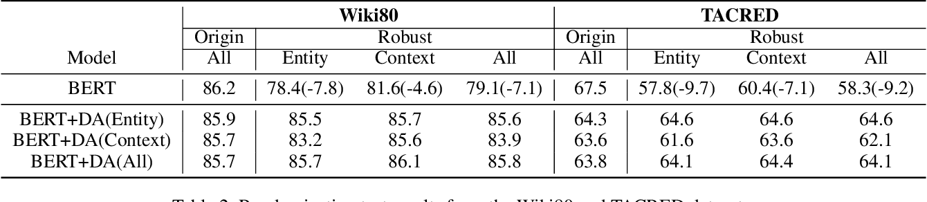 Figure 3 for Can Fine-tuning Pre-trained Models Lead to Perfect NLP? A Study of the Generalizability of Relation Extraction