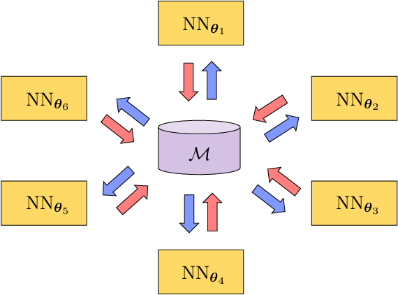 Figure 1 for Towards a Universal Continuous Knowledge Base