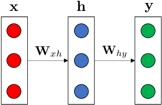 Figure 3 for Towards a Universal Continuous Knowledge Base
