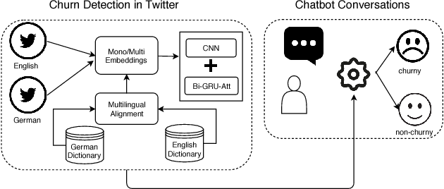 Figure 1 for Churn Intent Detection in Multilingual Chatbot Conversations and Social Media