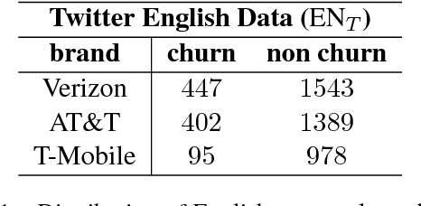 Figure 2 for Churn Intent Detection in Multilingual Chatbot Conversations and Social Media