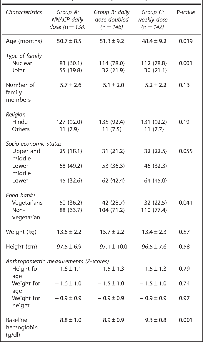 Relative efficacy of weekly and two differing doses of daily