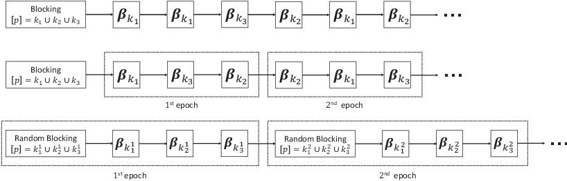 Figure 3 for Iterative proportional scaling revisited: a modern optimization perspective