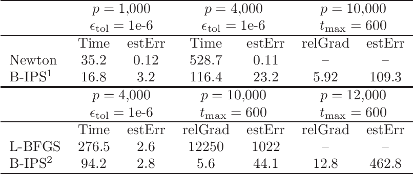 Figure 2 for Iterative proportional scaling revisited: a modern optimization perspective