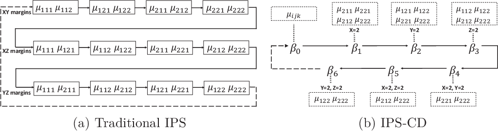 Figure 1 for Iterative proportional scaling revisited: a modern optimization perspective