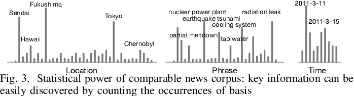 Figure 4 for Mining News Events from Comparable News Corpora: A Multi-Attribute Proximity Network Modeling Approach
