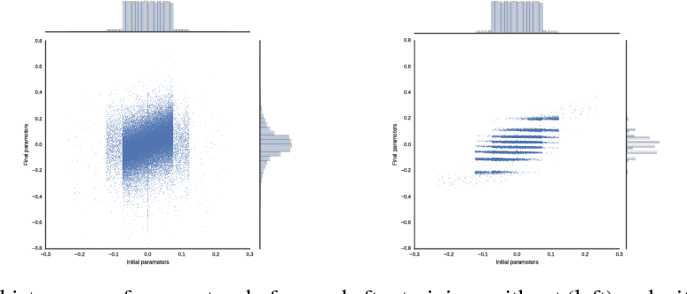 Figure 1 for Scalable Neural Network Compression and Pruning Using Hard Clustering and L1 Regularization