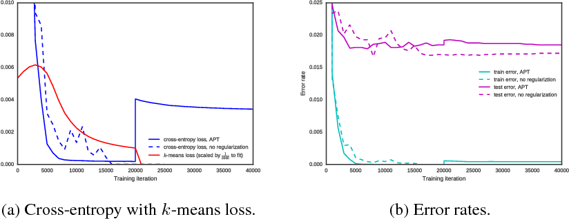Figure 3 for Scalable Neural Network Compression and Pruning Using Hard Clustering and L1 Regularization