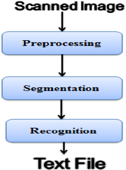 Figure 1: The System Model