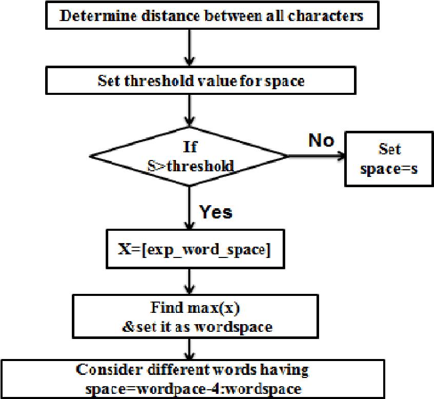 Figure 6: Flow Chart of Word Segmentation