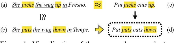 Figure 1 for Good-Enough Compositional Data Augmentation