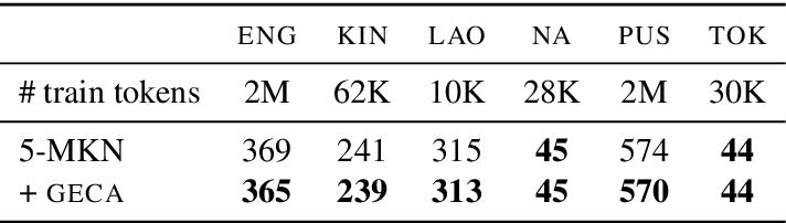 Figure 3 for Good-Enough Compositional Data Augmentation