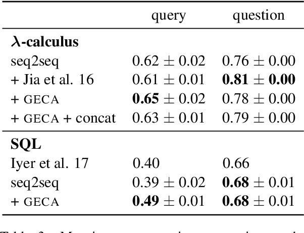 Figure 4 for Good-Enough Compositional Data Augmentation