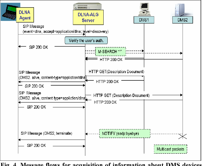 Design of an Extended Architecture for Sharing DLNA Compliant Home
