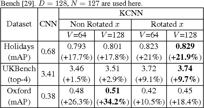 Figure 2 for Kernelized Deep Convolutional Neural Network for Describing Complex Images