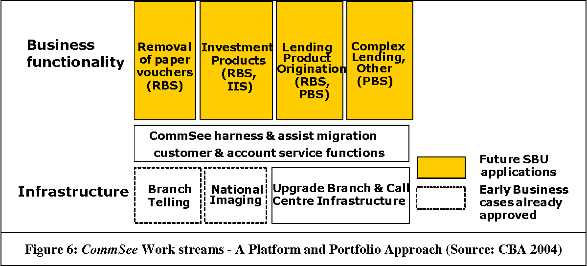 Figure 6 from Allocation of IT Decision Rights in