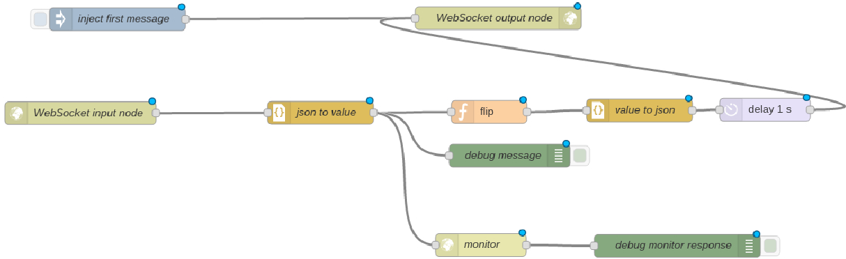 Figure 3 from Towards Runtime Monitoring of Node js and Its