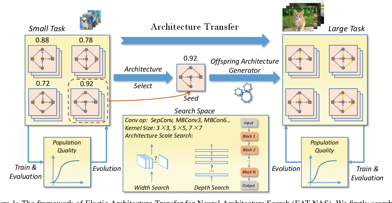 Figure 1 for EAT-NAS: Elastic Architecture Transfer for Accelerating Large-scale Neural Architecture Search