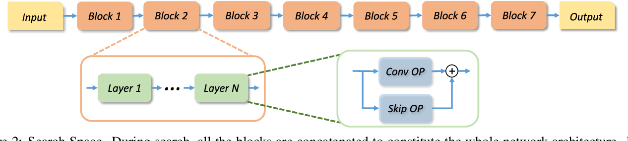 Figure 3 for EAT-NAS: Elastic Architecture Transfer for Accelerating Large-scale Neural Architecture Search
