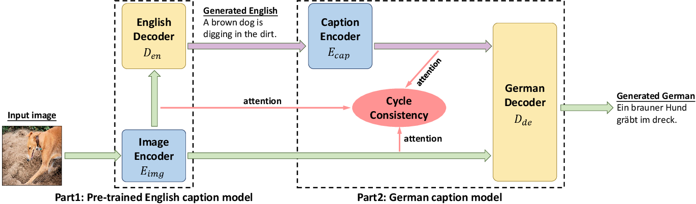 Figure 1 for Improving Captioning for Low-Resource Languages by Cycle Consistency