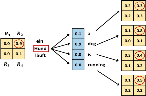 Figure 3 for Improving Captioning for Low-Resource Languages by Cycle Consistency